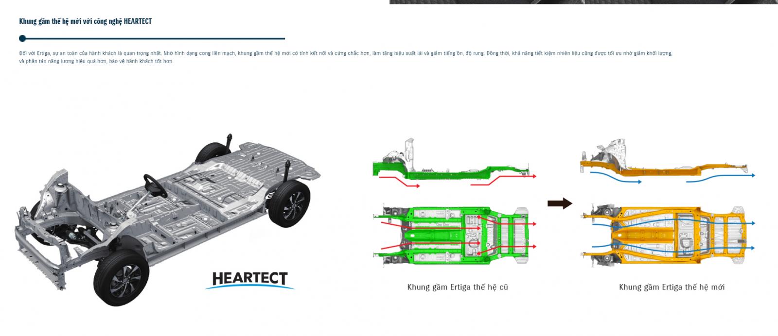 Khung gầm xe sử dụng công nghệ Heartect hiện đại